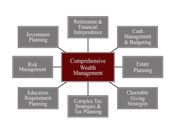 Capital Management offers plans for comprehensive wealth management.